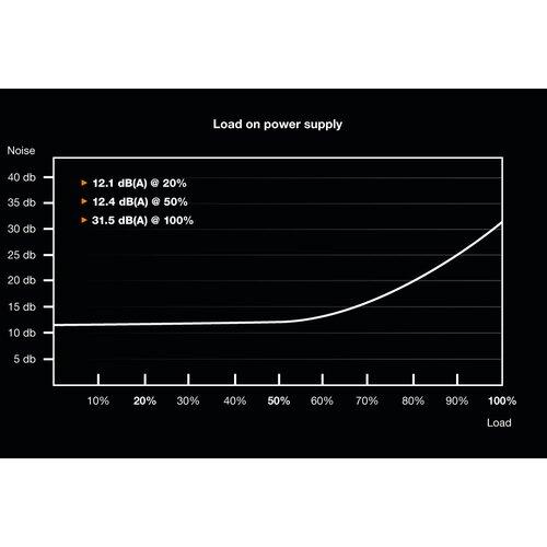 Be Quiet Dark Power Pro 12 1500W 80Plus Titanium Full Modulaire